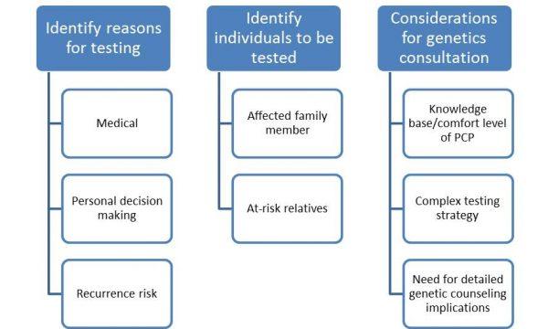 ReasonFor Genetic Testing