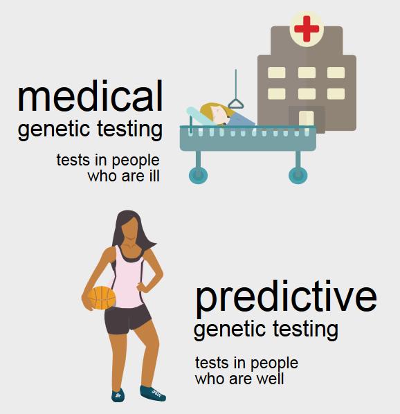 Genetic Testing for health